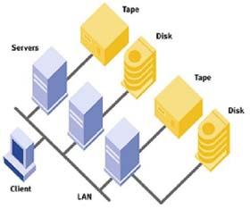 0101.vn - Tự động hoá việc lưu trữ với công nghệ phân tầng dữ liệu